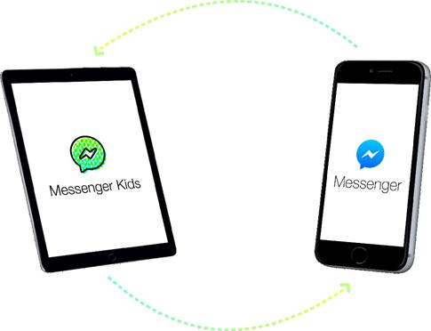 Messenger Kids được Facebook tạo ra cho trẻ em dưới 13 tuổi.
